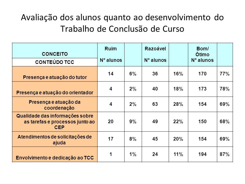 Avaliação dos alunos quanto ao desenvolvimento do Trabalho de Conclusão de Curso