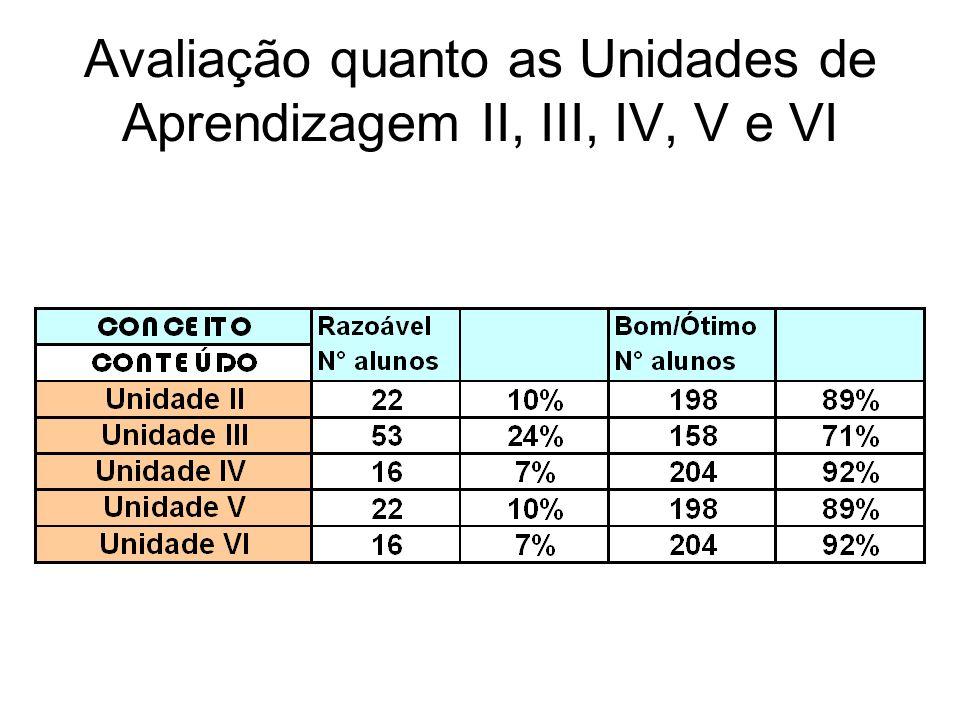 Avaliação quanto as Unidades de Aprendizagem II, III, IV, V e VI