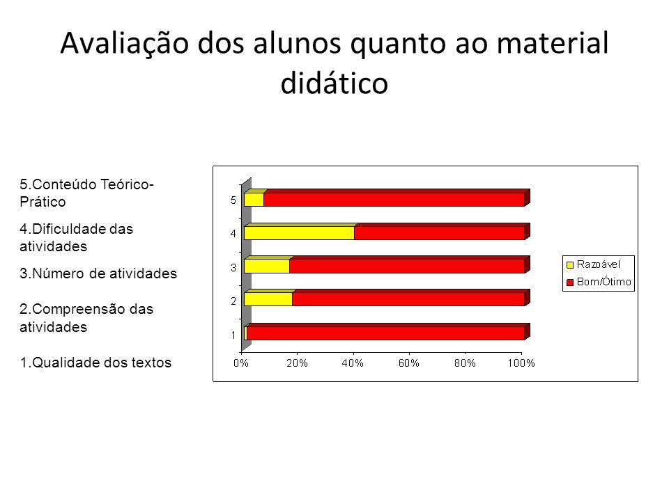 Avaliação dos alunos quanto ao material didático