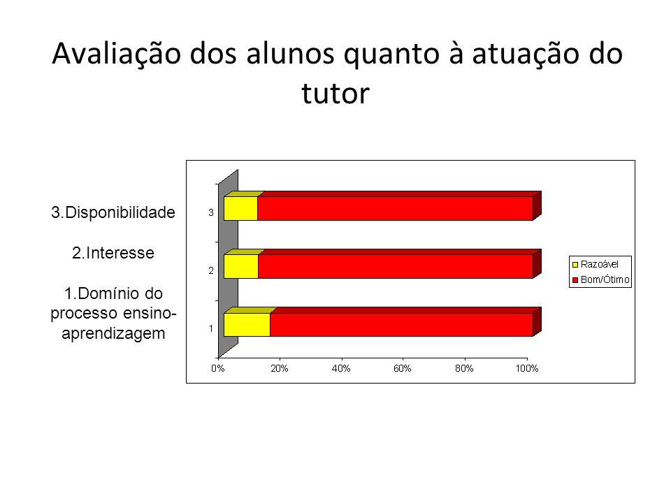Avaliação dos alunos quanto à atuação do tutor