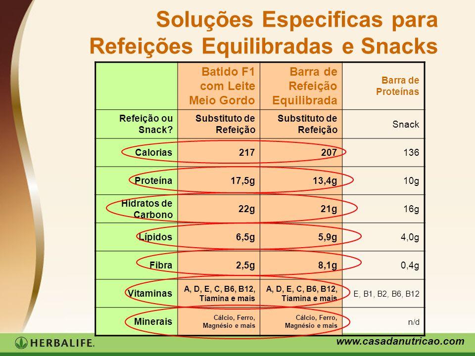 Soluções Especificas para Refeições Equilibradas e Snacks
