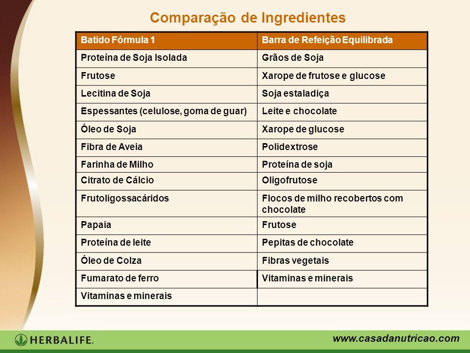 Comparação de Ingredientes