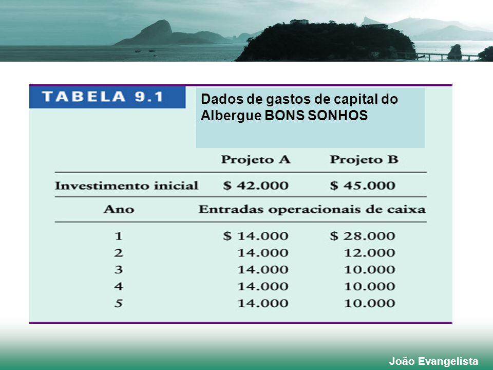 Dados de gastos de capital do Albergue BONS SONHOS