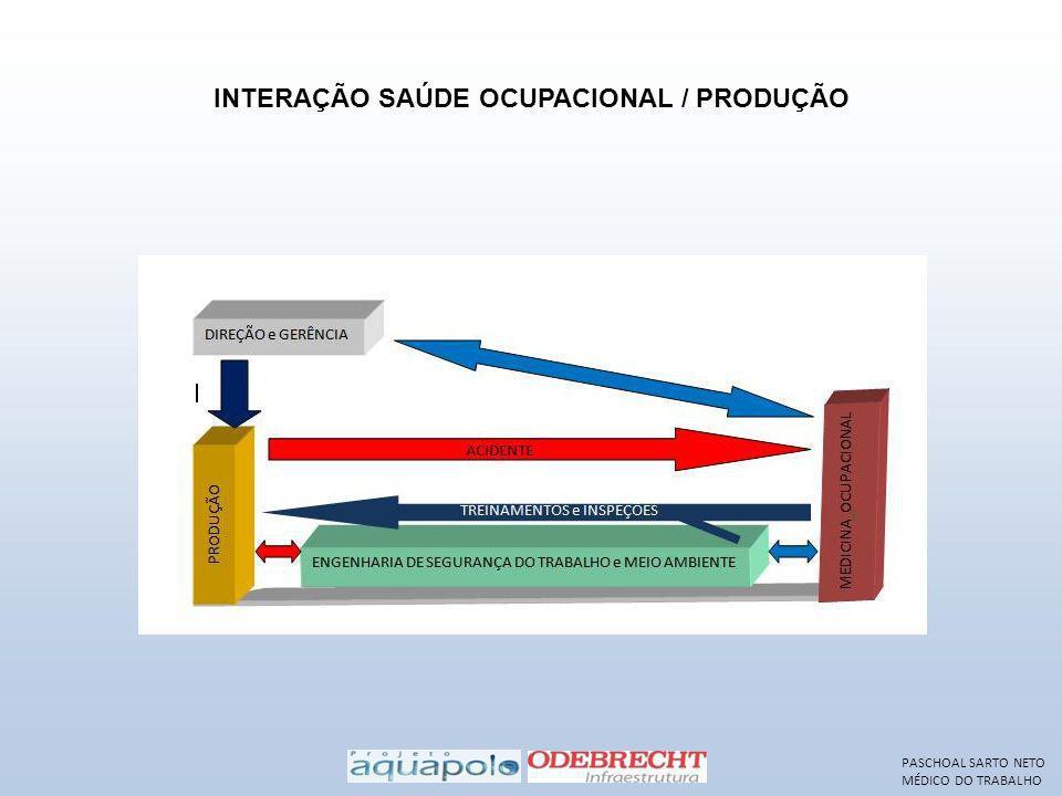 INTERAÇÃO SAÚDE OCUPACIONAL / PRODUÇÃO