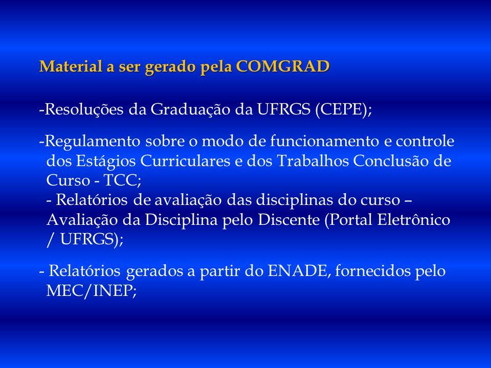Material a ser gerado pela COMGRAD -Resoluções da Graduação da UFRGS (CEPE); -Regulamento sobre o modo de funcionamento e controle dos Estágios Curriculares e dos Trabalhos Conclusão de Curso - TCC; - Relatórios de avaliação das disciplinas do curso – Avaliação da Disciplina pelo Discente (Portal Eletrônico / UFRGS); - Relatórios gerados a partir do ENADE, fornecidos pelo MEC/INEP;