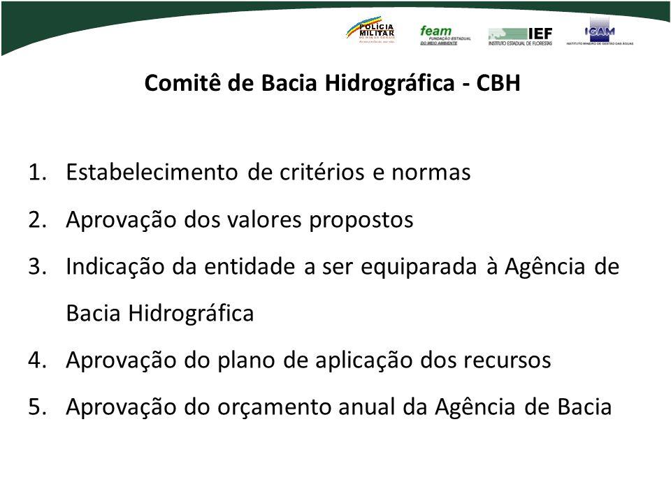 Comitê de Bacia Hidrográfica - CBH