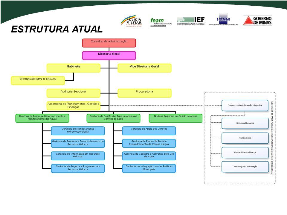 ESTRUTURA ATUAL 7 7