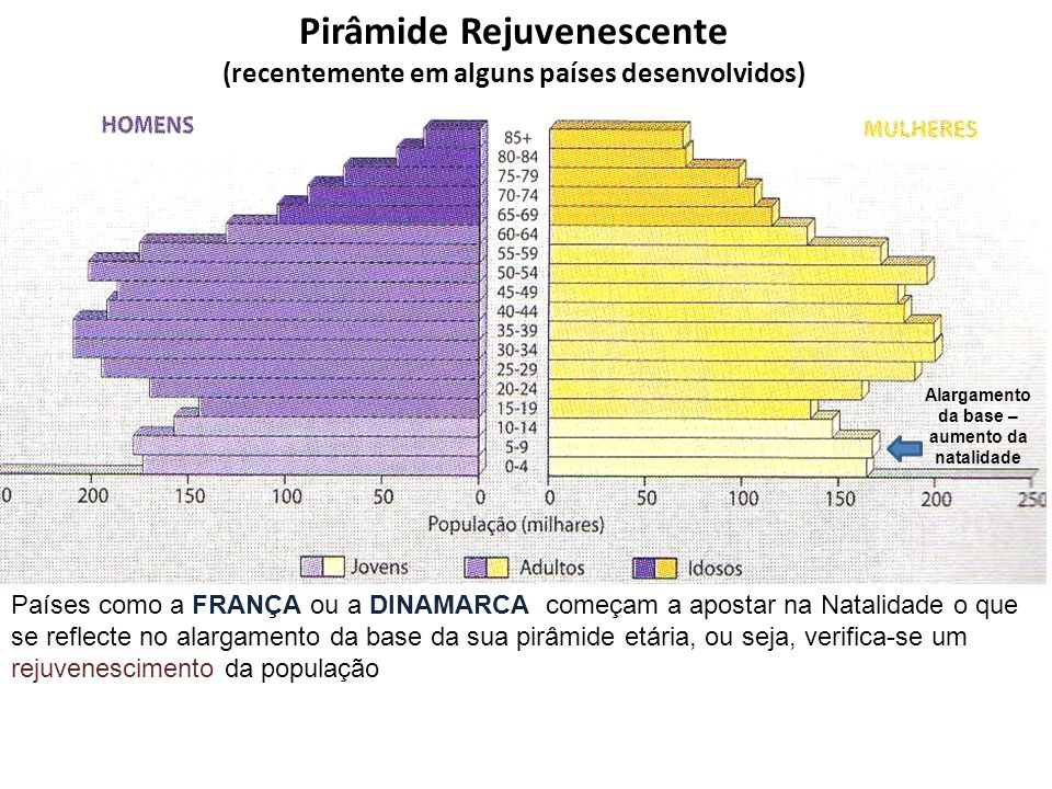 Pirâmide Rejuvenescente