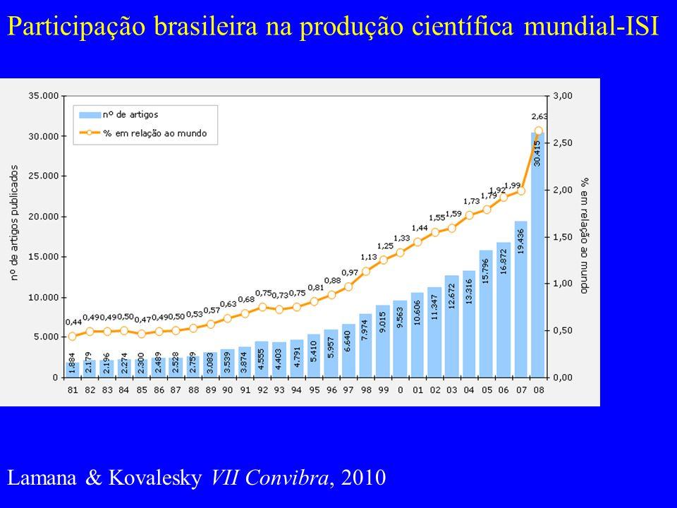 Participação brasileira na produção científica mundial-ISI