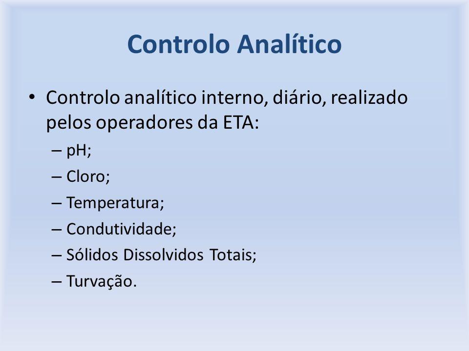 Controlo Analítico Controlo analítico interno, diário, realizado pelos operadores da ETA: pH; Cloro;