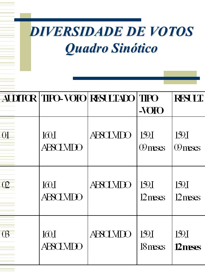 DIVERSIDADE DE VOTOS Quadro Sinótico