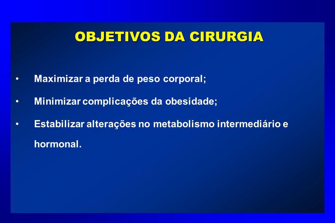OBJETIVOS DA CIRURGIA Maximizar a perda de peso corporal;