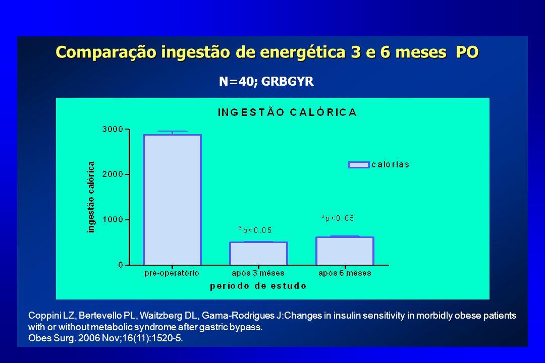 Comparação ingestão de energética 3 e 6 meses PO
