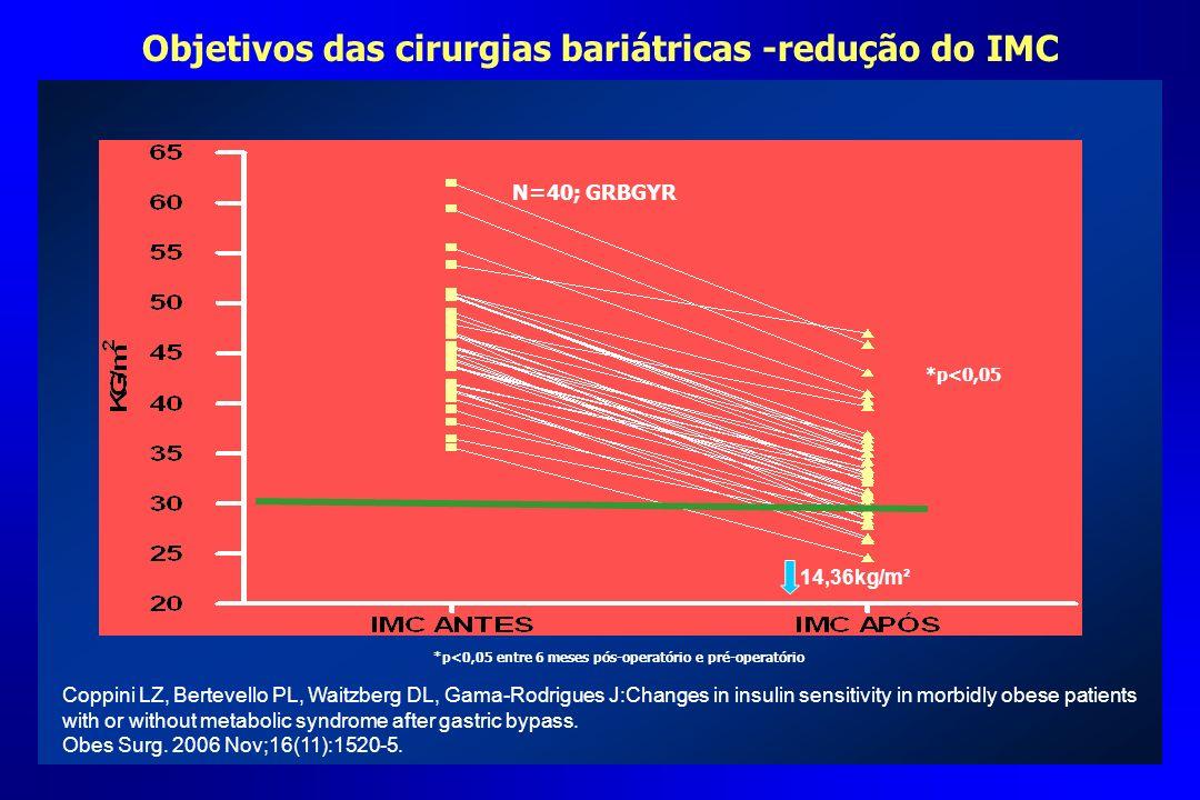 Objetivos das cirurgias bariátricas -redução do IMC