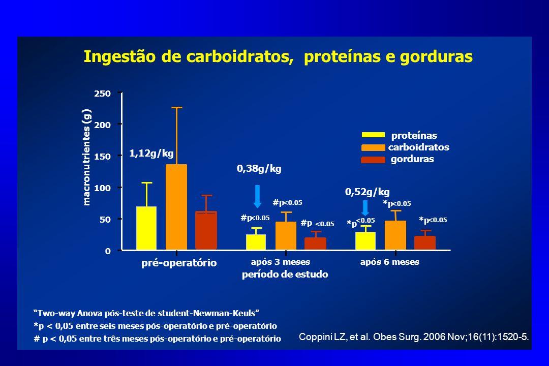 Ingestão de carboidratos, proteínas e gorduras