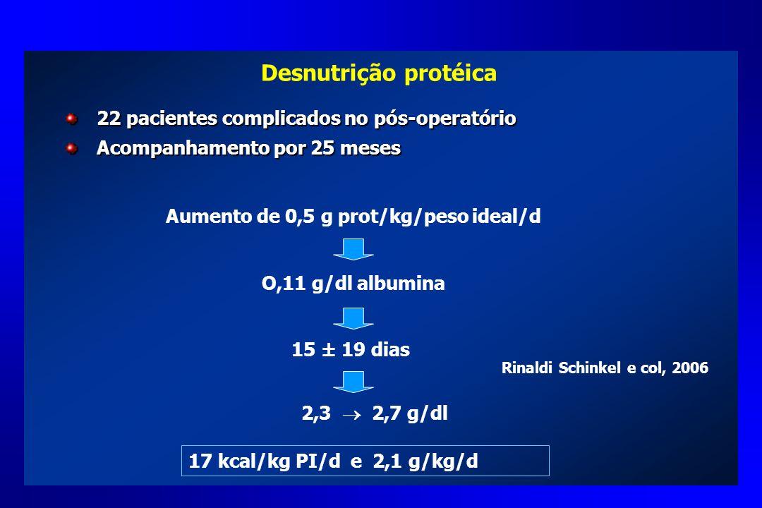 Desnutrição protéica 22 pacientes complicados no pós-operatório