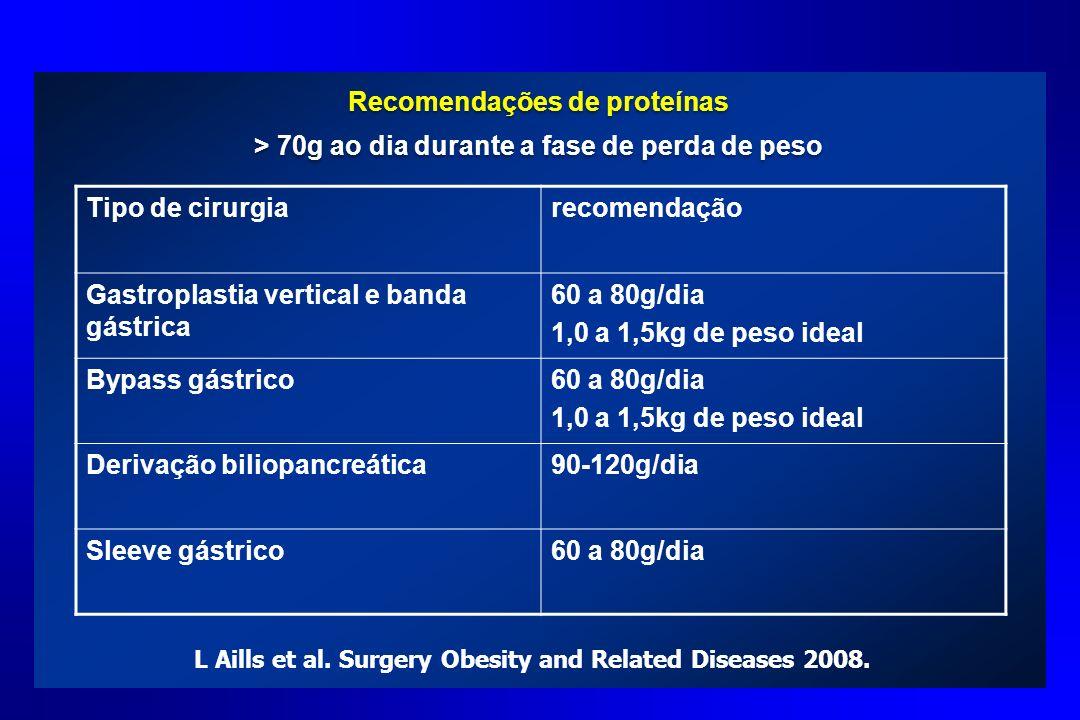 Recomendações de proteínas