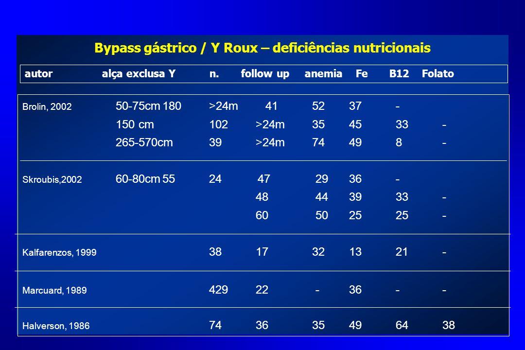 Bypass gástrico / Y Roux – deficiências nutricionais