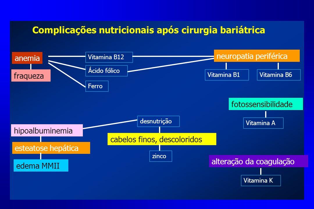 Complicações nutricionais após cirurgia bariátrica