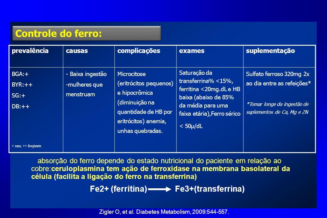 Fe2+ (ferritina) Fe3+(transferrina)