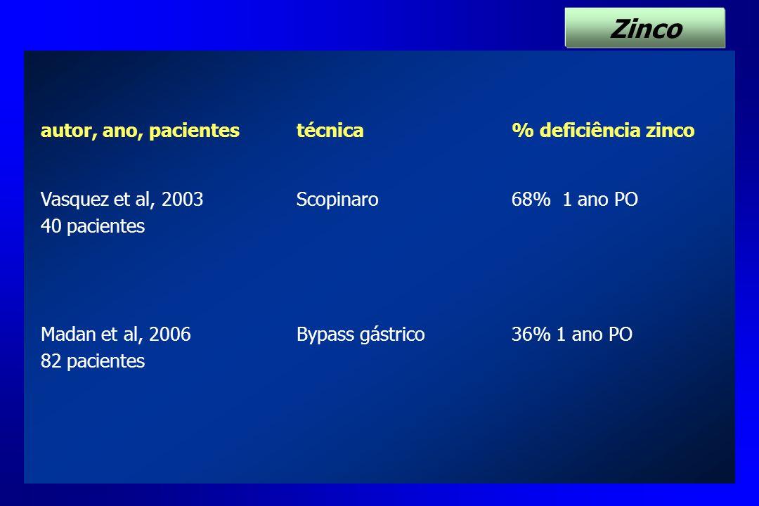 Zinco autor, ano, pacientes técnica % deficiência zinco