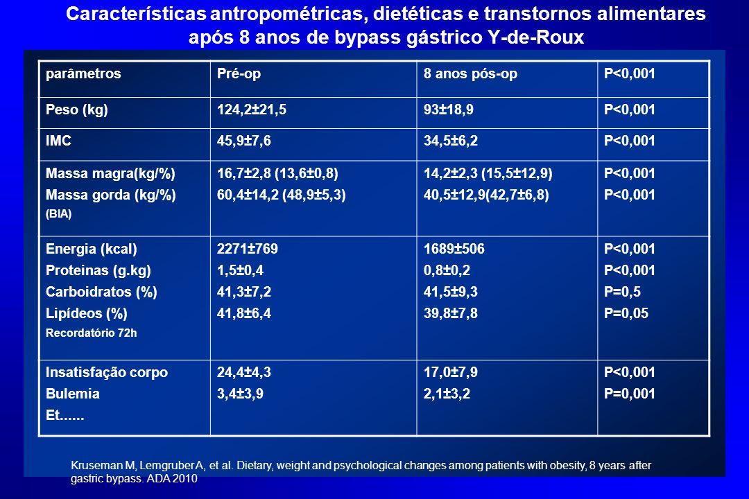 Características antropométricas, dietéticas e transtornos alimentares após 8 anos de bypass gástrico Y-de-Roux