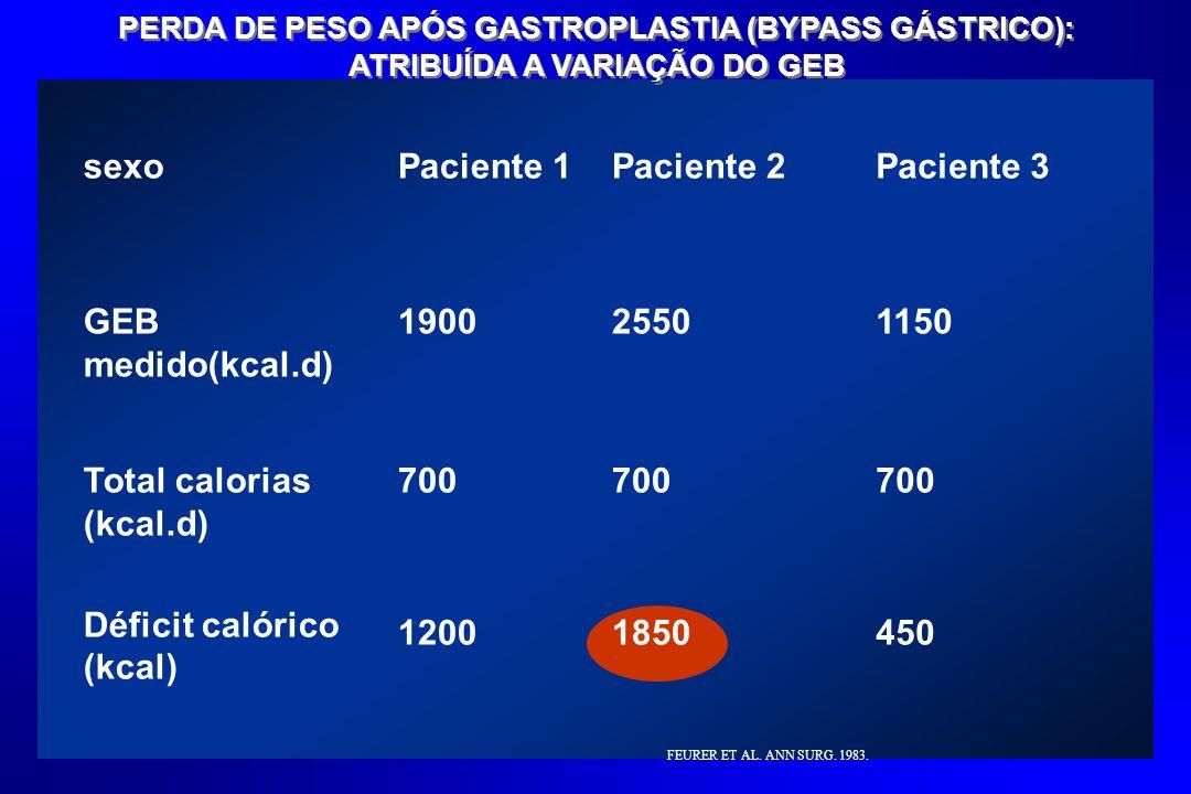 Total calorias (kcal.d)