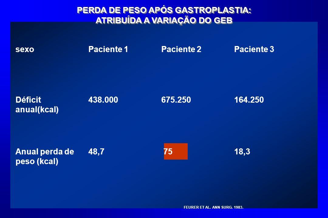 PERDA DE PESO APÓS GASTROPLASTIA: ATRIBUÍDA A VARIAÇÃO DO GEB