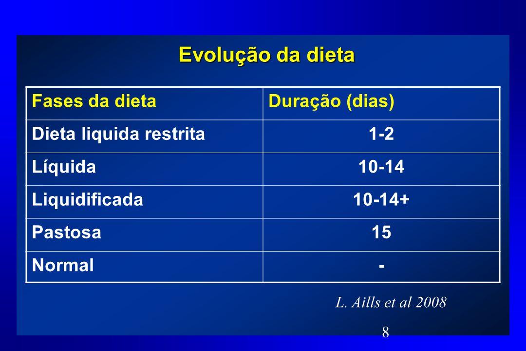 Evolução da dieta Fases da dieta Duração (dias) Dieta liquida restrita