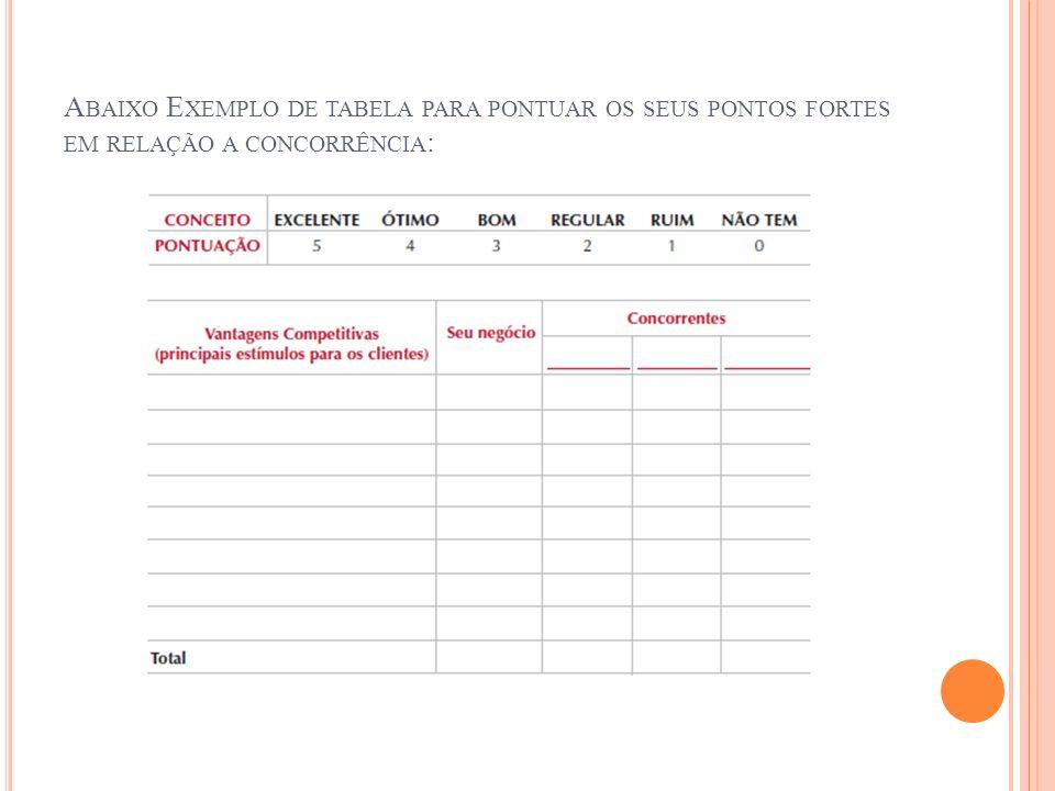 Abaixo Exemplo de tabela para pontuar os seus pontos fortes em relação a concorrência: