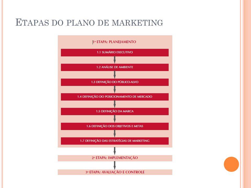 Etapas do plano de marketing