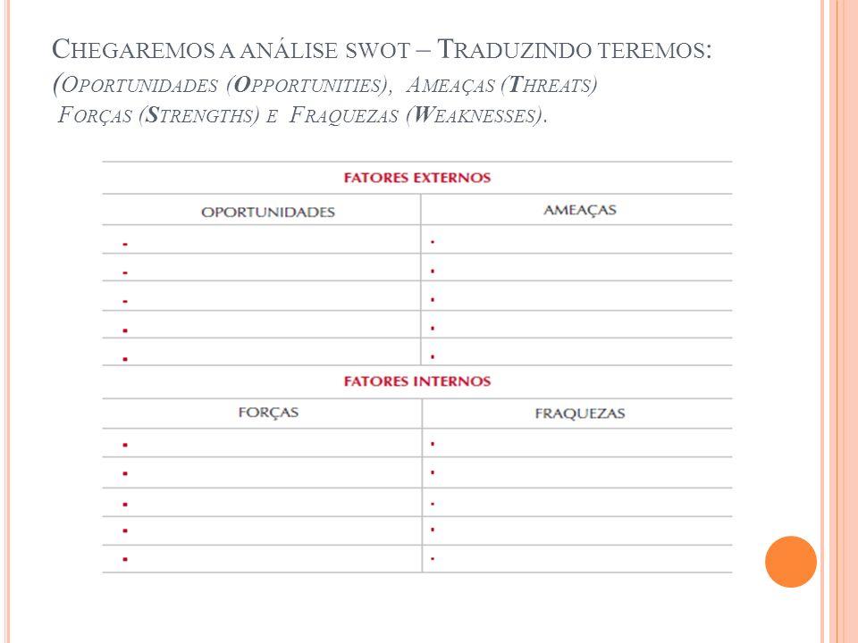 Chegaremos a análise swot – Traduzindo teremos: (Oportunidades (Opportunities), Ameaças (Threats) Forças (Strengths) e Fraquezas (Weaknesses).