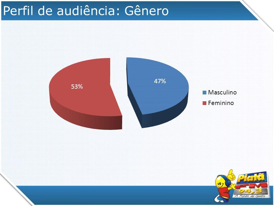 Perfil de audiência: Gênero