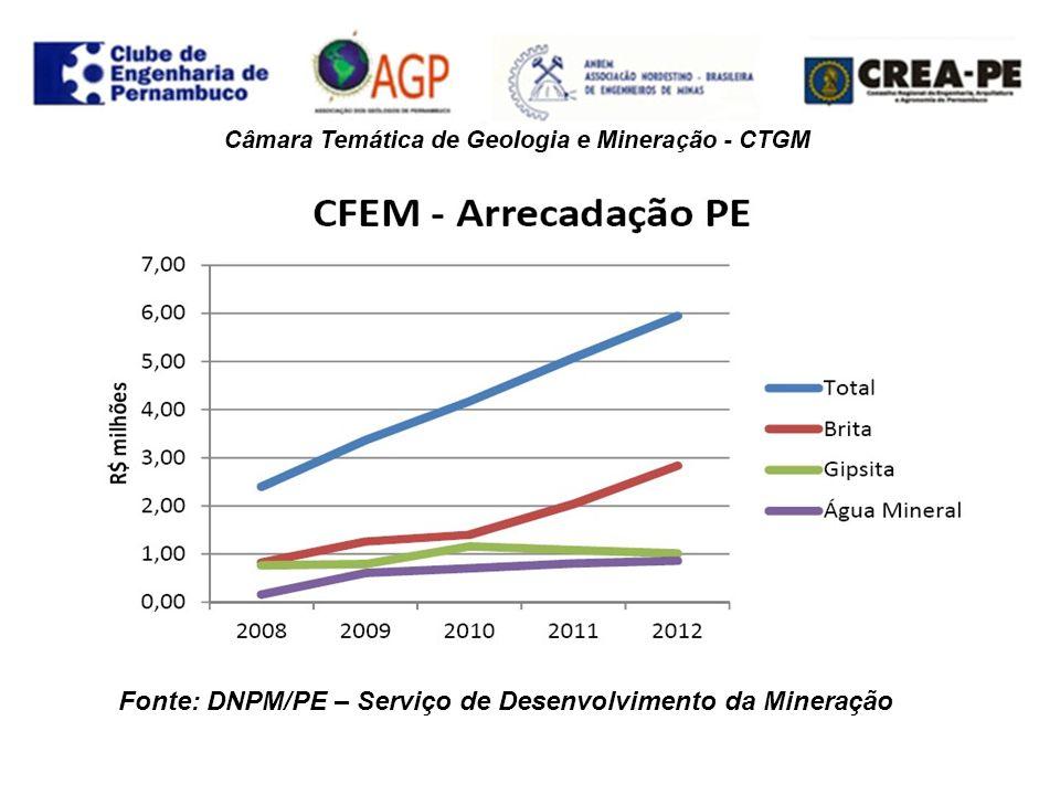 . Fonte: DNPM/PE – Serviço de Desenvolvimento da Mineração