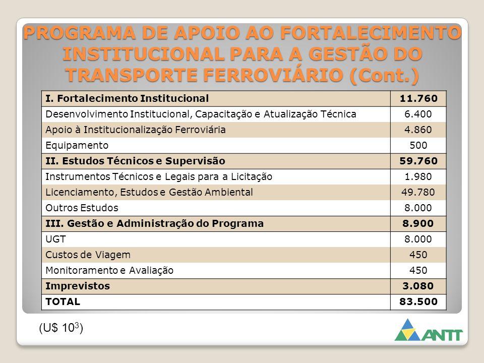 PROGRAMA DE APOIO AO FORTALECIMENTO INSTITUCIONAL PARA A GESTÃO DO TRANSPORTE FERROVIÁRIO (Cont.)