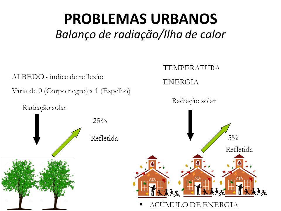 Balanço de radiação/Ilha de calor