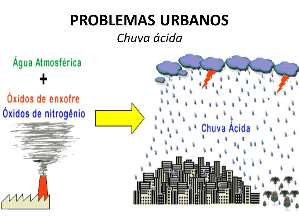 PROBLEMAS URBANOS Chuva ácida