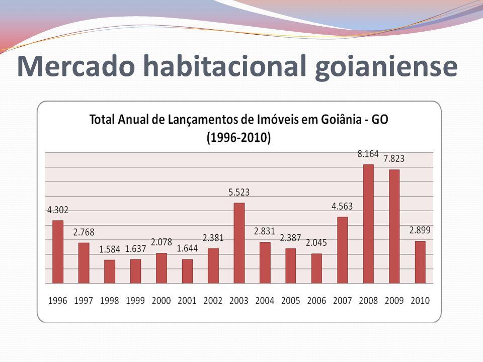 Mercado habitacional goianiense