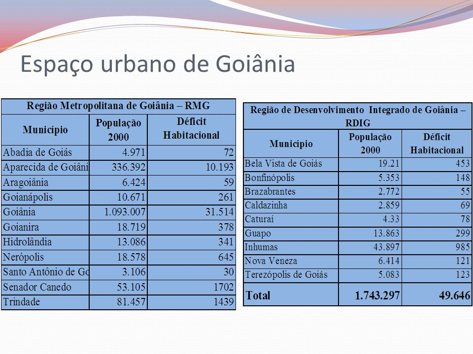 Espaço urbano de Goiânia