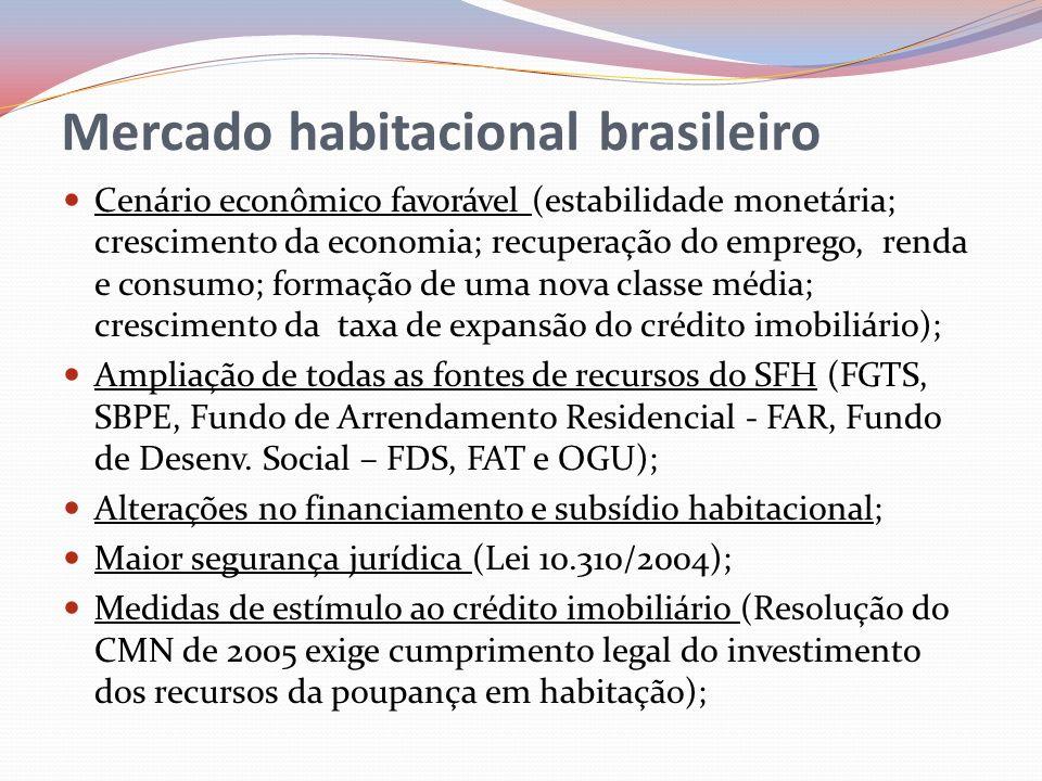 Mercado habitacional brasileiro