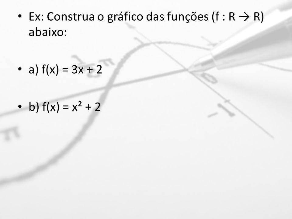 Ex: Construa o gráfico das funções (f : R → R) abaixo: