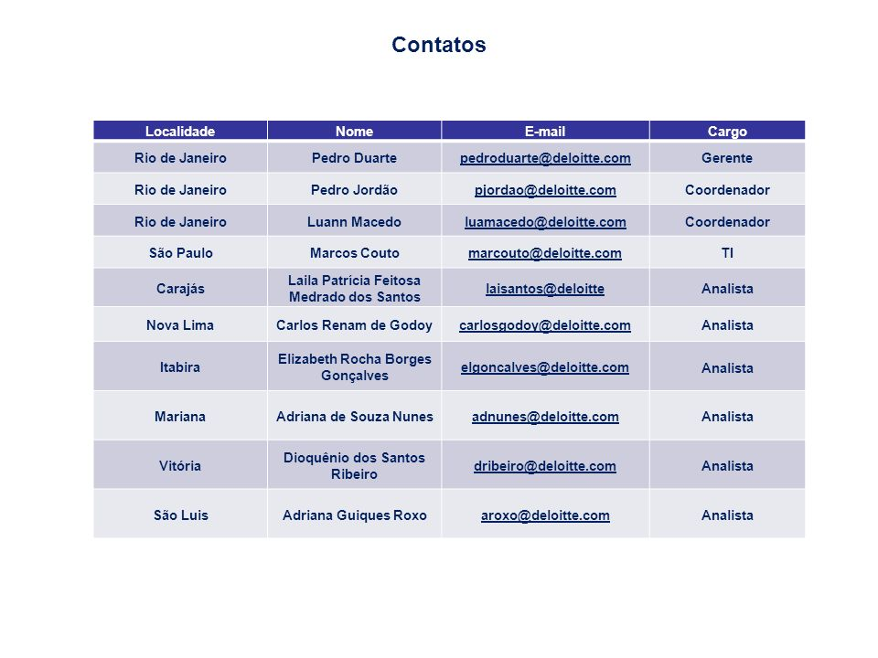 Contatos 64 Localidade Nome E-mail Cargo Rio de Janeiro Pedro Duarte