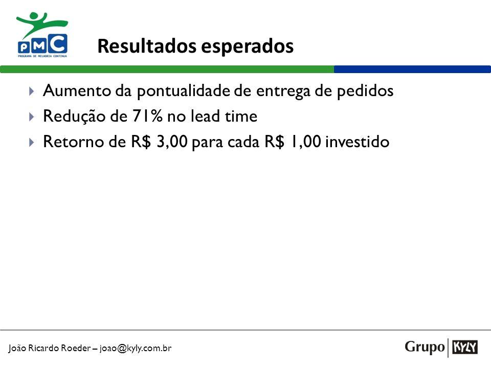 Resultados esperados Aumento da pontualidade de entrega de pedidos