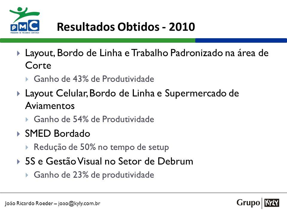 Resultados Obtidos - 2010 Layout, Bordo de Linha e Trabalho Padronizado na área de Corte. Ganho de 43% de Produtividade.