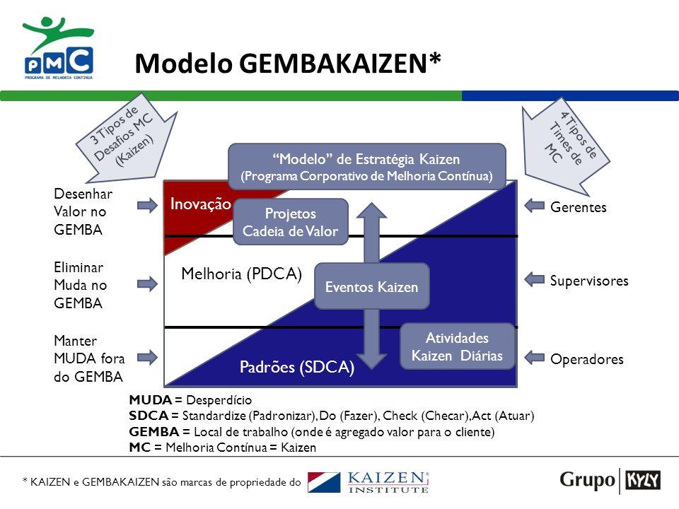 Modelo GEMBAKAIZEN* Inovação Melhoria (PDCA) Padrões (SDCA)