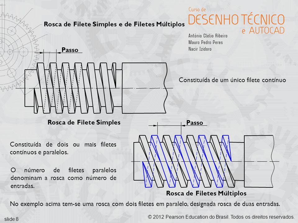 Rosca de Filete Simples e de Filetes Múltiplos