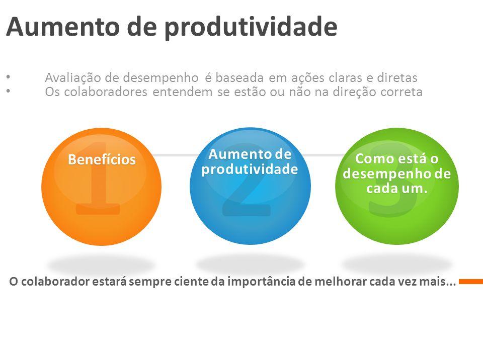 Aumento de produtividade Como está o desempenho de cada um.