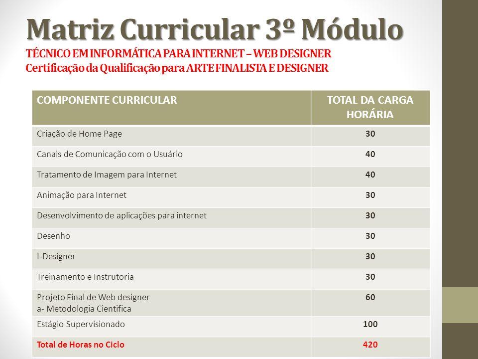 Matriz Curricular 3º Módulo TÉCNICO EM INFORMÁTICA PARA INTERNET – WEB DESIGNER Certificação da Qualificação para ARTE FINALISTA E DESIGNER