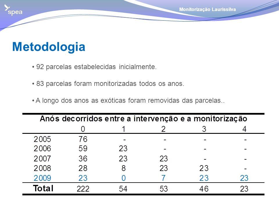 Metodologia 92 parcelas estabelecidas inicialmente.