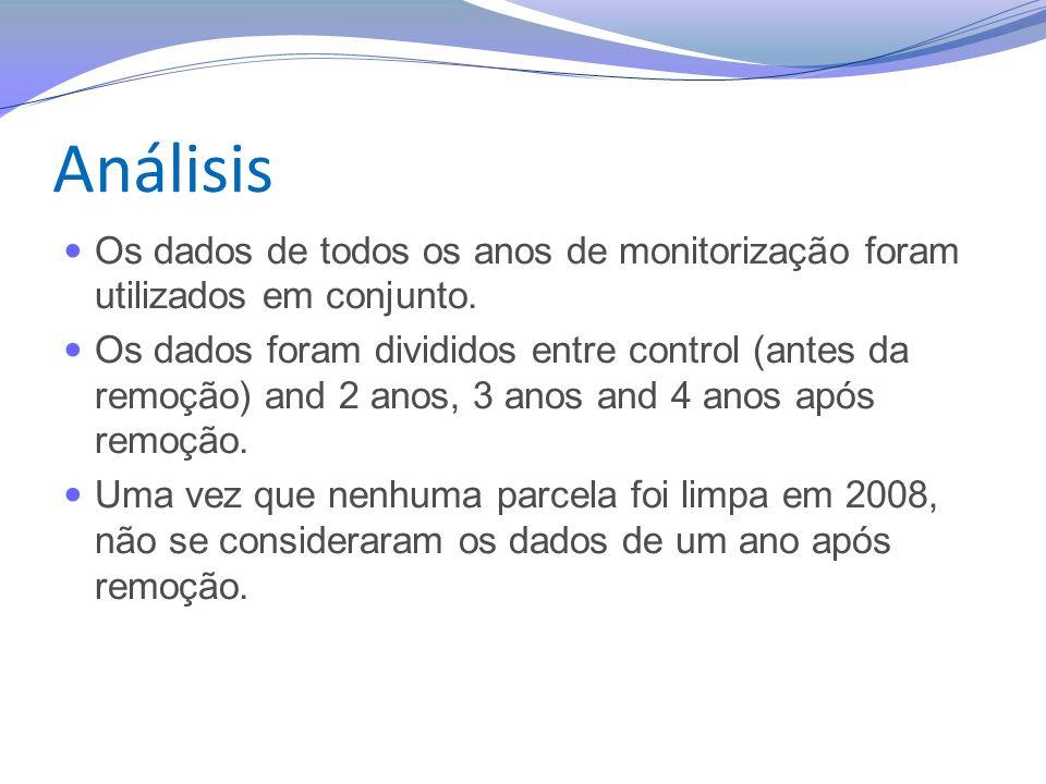 Análisis Os dados de todos os anos de monitorização foram utilizados em conjunto.